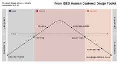 ideo's human-centered design process
