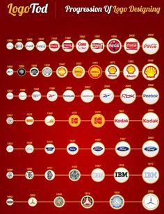 avance de logos en el tiempo