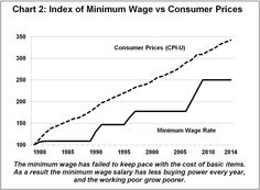 The failure of the minimum wage to keep pace with the cost of living