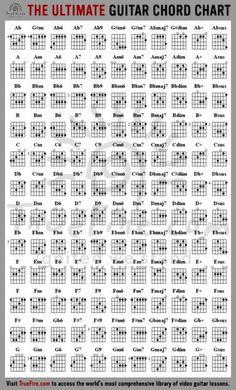 Una tabla bastante completa de acordes para guitarra.: