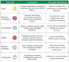 belbin team roles - easy to remember descriptions | Serious games ...