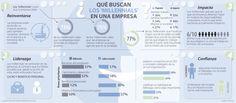 ¿Qué buscan los ´Millennials´ en una empresa? #Infografía @larepublica_co