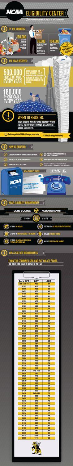 NCAA eligibility center information for recruits