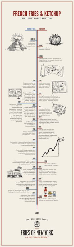 Huffington Post | A Historical Timeline Of Ketchup And French Fries, And How The Pair Grew To Fall In Love. (Infographic design by Mother New York and Madwell for Sir Kensington's Fries of New York Exhibit.)