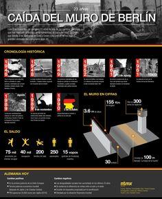 Algunos datos sobre el Muro de Berlín #infografia