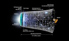 The timeline of the universe, beginning with the Big Bang. Credit: NASA