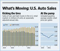auto sales markets data center wsj com more center wsj data center ...