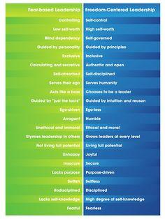 Fear-based leadership vs freedom centered leadership