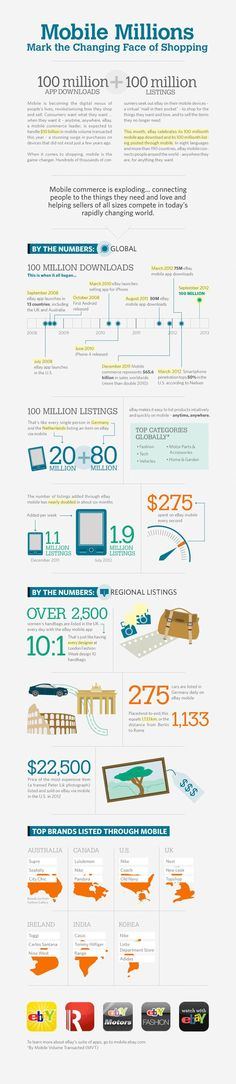 """Mobile Millions: Mark the Changing Face of Shopping"" #infographic from eBay - by Bootcamp Media ( #Marketing #SEO #Infographics )"