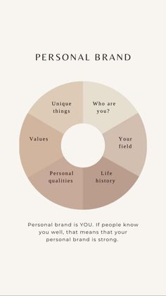Social Media Tips, Social Media Marketing Business, Social Media Design, Marketing Plan, Content Marketing, Personal Branding, Branding Your Business, Creative Business, Business Tips