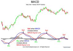 How To Use MACD Indicator In Forex Trading #LearnForex,TradeForex #Forex-TheBasics