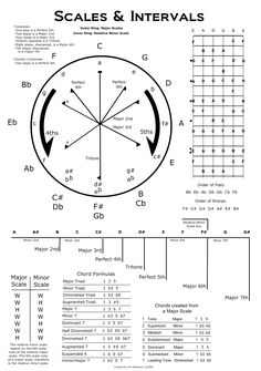 notes on a guitar guitar scales for beginners music free printable worksheets and music. Black Bedroom Furniture Sets. Home Design Ideas