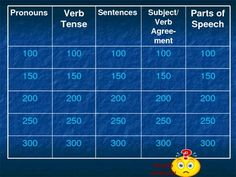 This is a fun way to review grammar concepts: pronouns, parts of speech, subject, predicate, sentence format, verb tense. The students can write th...
