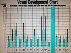 Vowel Development-from TN Dept of Ed. Speech: Sound Resource Packet –Assessment of Language Impairment. Pinned by SOS Inc. Resources @sostherapy