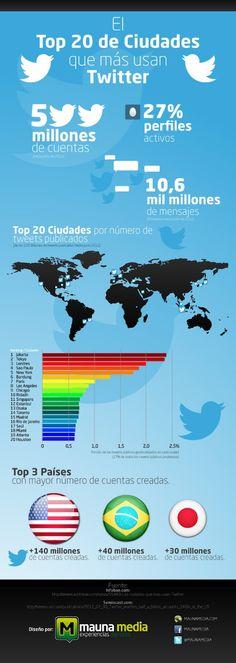 Las 20 ciudades que más usan #Twitter #Infografia