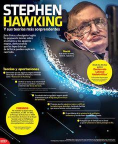 #Infografia Stephen Hawking y sus teorías más sorprendentes Este físico y divulgador inglés ha propuesto teorías sobre el universo y los agujeros negros demostrando que las leyes básicas de la física pueden explicarlo casi todo.  Fuente: Notimex  @Candidman   #Infografias Aportaciones Biografía Candidman Infografía Infografías Personajes Stephen Hawking Teorías @candidman