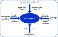 Gambaran Umum E-Commerce E Commerce, Chart, Ecommerce