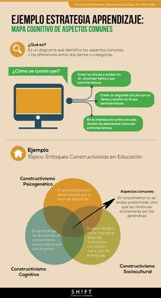 """El Diseñador Instruccional requiere contar con un bagaje amplio de estrategias  o """"herramientas"""" que ayuden a potenciar el aprendizaje de los contenidos."""