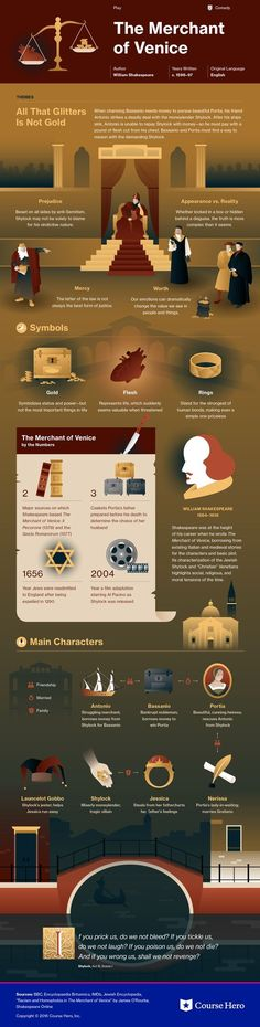 William Shakespeare's The Merchant of Venice Infographic to help you understand everything about the book. Visually learn all about the characters, themes, and William Shakespeare. British Literature, Classic Literature, Classic Books, Teaching Literature, Literature Books, Book Infographic, The Merchant Of Venice, William Shakespeare, Shakespeare Insults