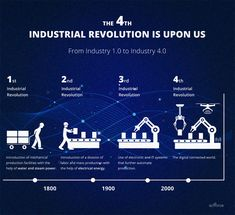 The impact of IoT on industrial ecosystems has resulted in emergence of robust physical-cyber connectivity, often called the fourth industrial revolution aka Industry , also known as the Industrial Internet of Things (IIoT) American History Lessons, World History Lessons, Technology World, Business Technology, Graphic Design Cv, 4 Industrial Revolutions, World History Teaching, Computational Thinking, Fourth Industrial Revolution