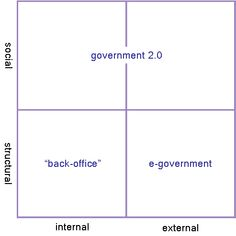 e-Government 2.0