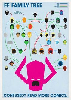 #FF #Marvel #Family #Tree #Comic #Fantistic #Heros