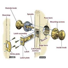 Anatomy of a lockset, along with a step-by-step guide from This Old House master carpenter Norm Abram on how to install one. | thisoldhouse.com