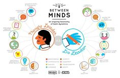 mindmap showing a vs relationship: Thought leaders vs Do Leaders