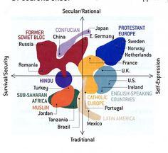 Quadrant of Cultures