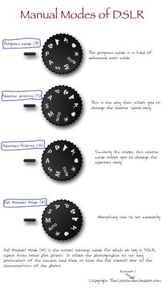 Manual Modes of DSLR : Guide that Works