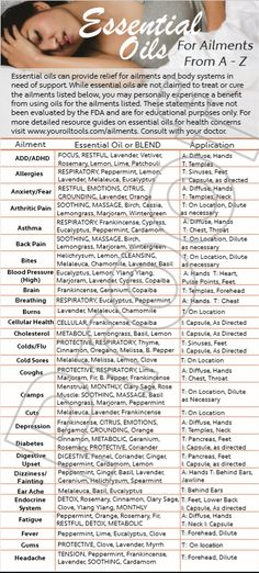 Essential Oils Ailments A-Z Education Cards