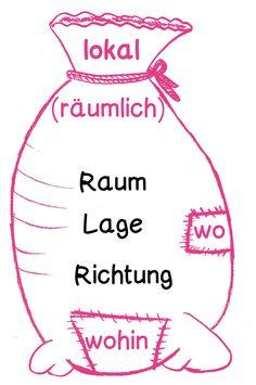 Übersicht der Prüfungen für DaF (Deutsch als Fremdsprache)   German ...