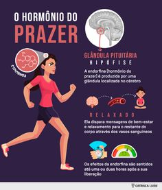 infográfico explicando como funciona a endorfina no corpo School Motivation, Study Motivation, Yoga Fitness, Health Fitness, Body Hacks, Student Studying, Neuroscience, Study Tips, Biology