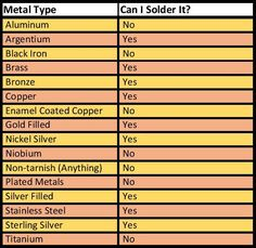 Jewelry Making Ideas - How often do you wonder whether you can solder a particular metal? Let me help you out. Here's a handy chart Why can't you solder those metals? Aluminum – Requires specialized e… Soldering Jewelry, Jewelry Tools, Wire Jewelry, Jewelry Crafts, Jewelry Design, Jewelery, Amber Jewelry, Jewelry Supplies, Beading Jewelry