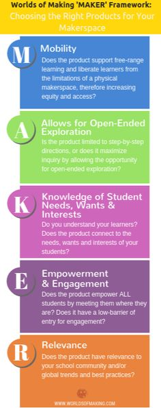 """What Should I Buy For My New Makerspace? A Five-Step Framework For Making the Right Purchases  I recently was asked to give a webinar that would guide participants through selecting the right products for their makerspace, where I unveiled my """"Worlds of Making 'MAKER' Framework."""" I was really excited about this opportunity, as it gave me the chance to address one of the questions I am most fr"""