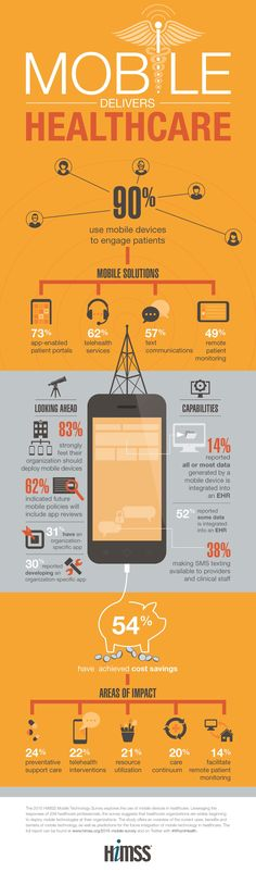 Infographic: Mobile delivers healthcare | mHealthNews