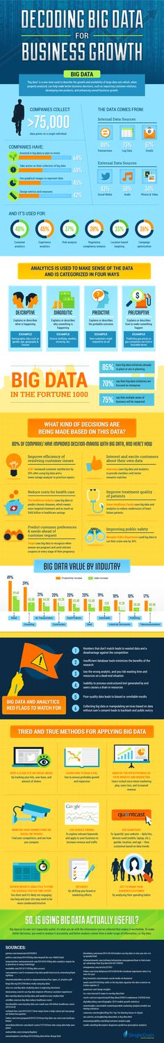 Decoding Big Data for Business Growth #infographic #BigData #Business   JAMSO http://www.jamsovaluesmarter.com