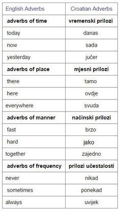 Croatian Language, Serbo Croatian, Adverbs, Grammar, Worksheets, Trips, Spanish, Study, Passion