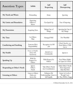 Assertiveness - Types of Assertion. Self respecting + Emotional awareness + communication skills = Assertive. Social Work, Social Skills, Mental Health Counseling, Anger Management Counseling, Stress Management, Under Your Spell, Family Therapy, Therapy Tools, Assertiveness
