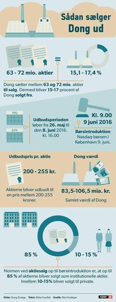 GRAFIK Sådan vil danmarkshistorien største børsnotering forløbe | Nyheder | DR