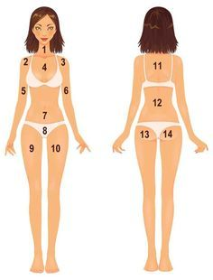 Acne Body Mapping- Check What Your Acne Telling Your Body Internal Organs?