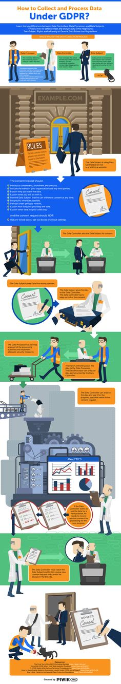 Learn how to safely collect and analyze data while respecting data subject rights with this clear and informative infographic from Piwik PRO.