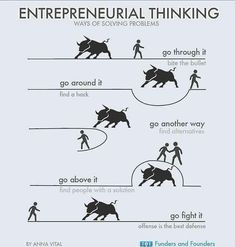 Entrepreneurial Thinking: Ways Of Solving Problems INFOGRAPHIC [via Funders and Founders] Not sure how complete this is .