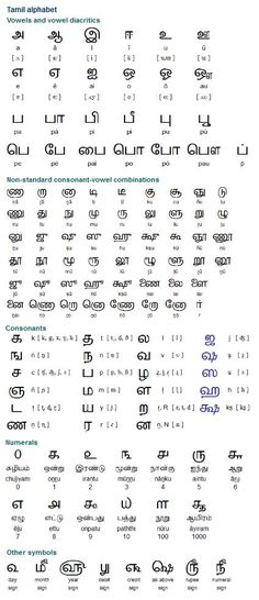 Tamil alphabet, pronunciation and language Alphabet Code, Alphabet Symbols, Alphabet Worksheets, Tamil Language, Indian Language, First Language, Sign Language, Language Quotes, Tamil Tattoo
