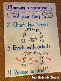 Improving our narrative writing...