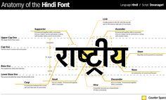 Anatomy of the Hindi typeface, originating from the Devanagari script