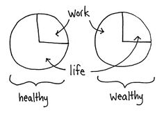 a healthy life = a wealthy life