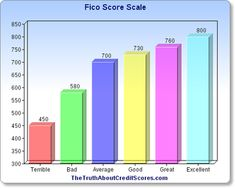 FICO Score Rating Scale | Credit Score Scale | The Truth About Credit Scores.com