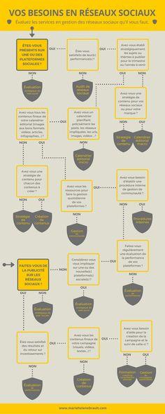 Entreprises, savez-vous ce dont vous avez besoin pour la gestion de vos médias sociaux ?