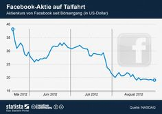 Facebook: stock price at the lowest level